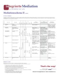 Phasenschema